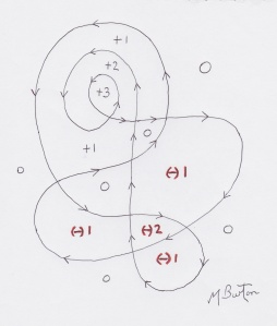 Winding number allocation.  Continuous Line, Mick Burton.